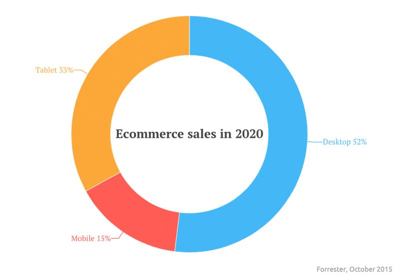 2016-mobile-SOTU-2020-mcommerce